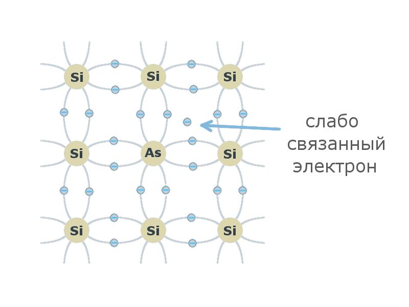 От песка к компьютеру. Часть 1. Атомы и транзисторы - 9