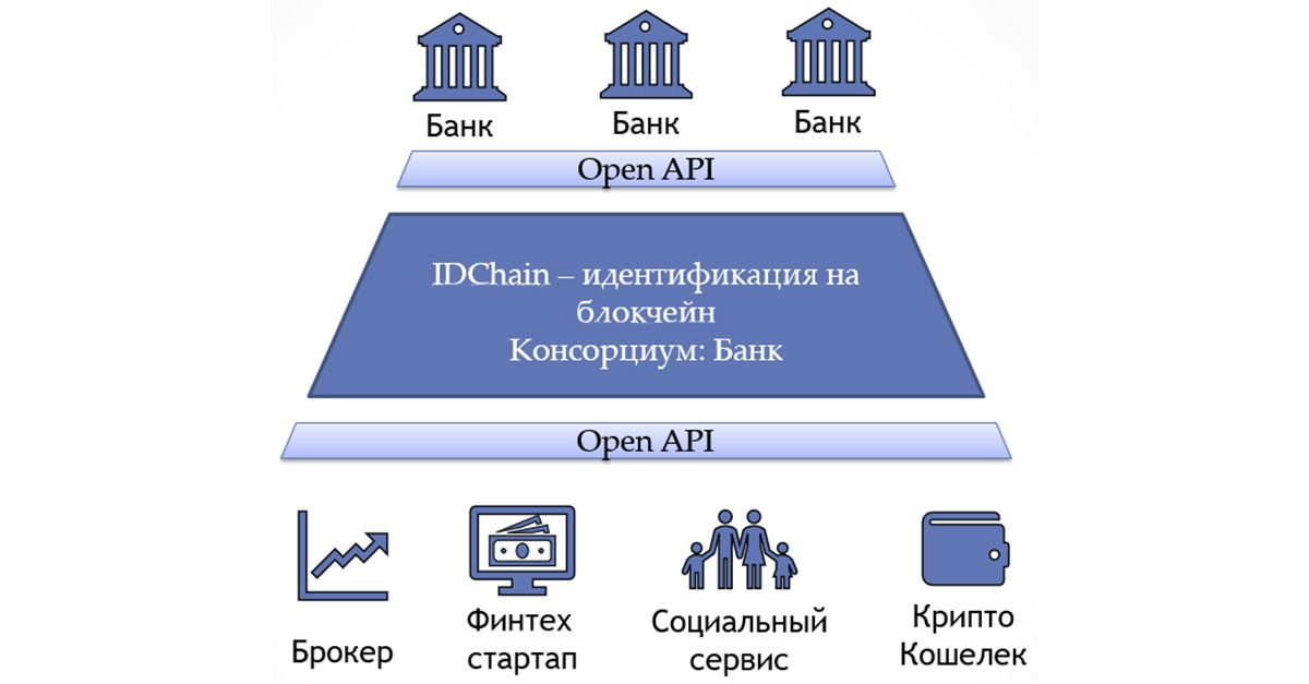 Digital Transformation: Блокчейн в банке - 2