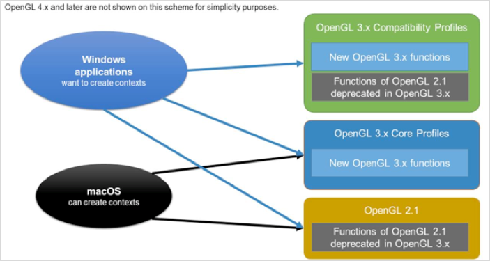 OpenGL и Parallels Desktop 13 - 3