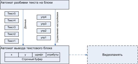 Автоматная разработка, практикум. Пример «Дисплей». Часть 1 - 5