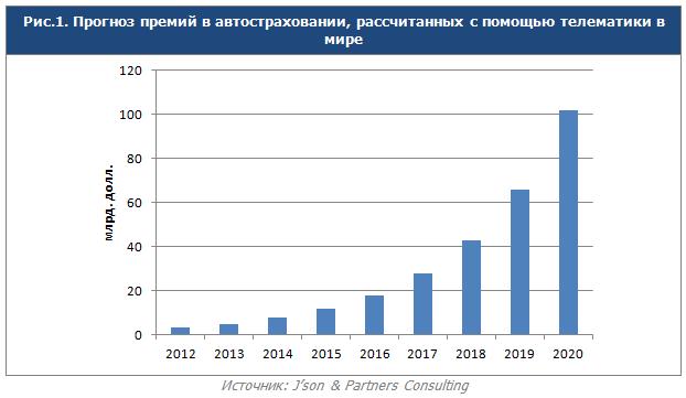 Что такое телематика и «умное КАСКО». Обзор российских страховщиков - 10