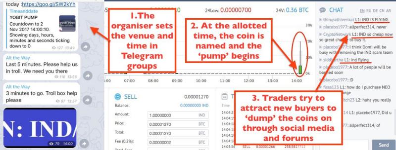 Как обманывают трейдеров на биржах криптовалют: расследование Business Insider - 3