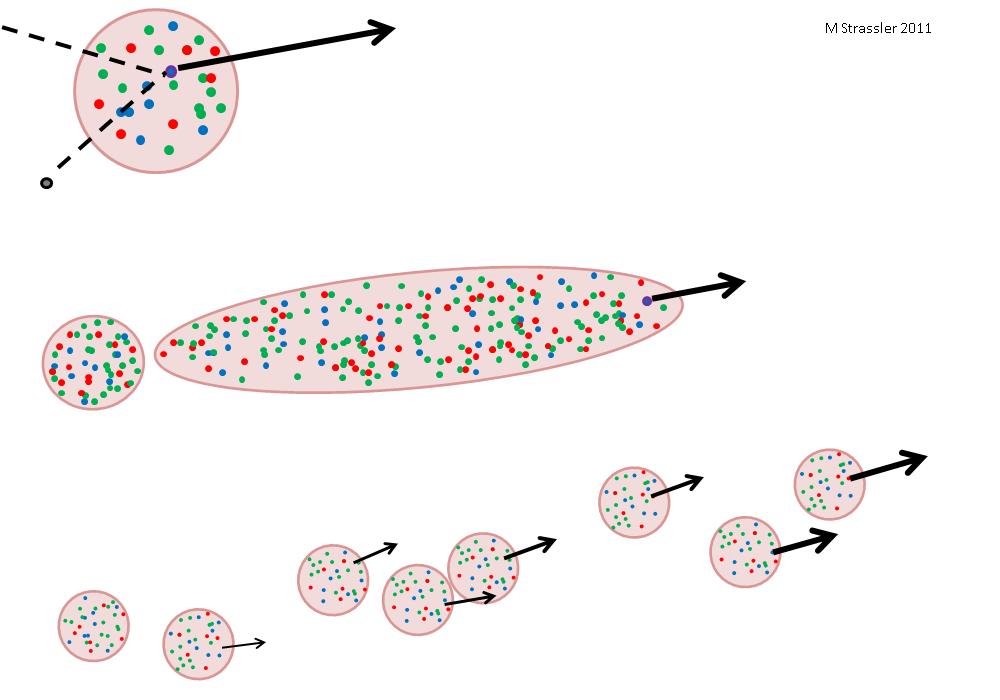 Струи: проявления кварков и глюонов - 2