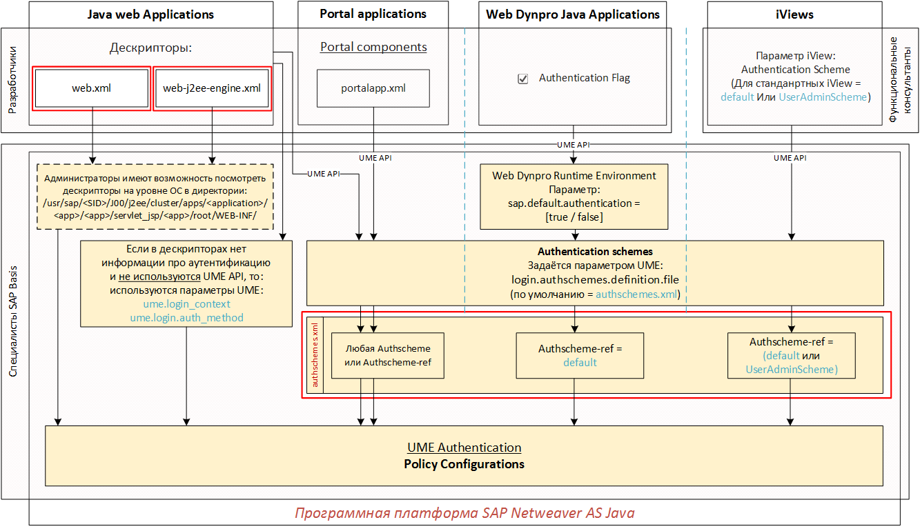 Настройка аутентификации в SAP Netweaver AS Java (Часть 2 из 3) - 1