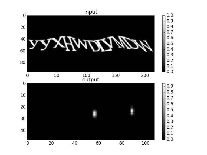 Текстовые капчи легко распознаются нейронными сетями глубокого обучения - 4