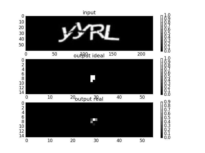 Текстовые капчи легко распознаются нейронными сетями глубокого обучения - 5