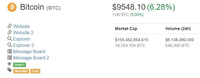 Bitcoin сейчас стоит свыше 9500 долларов