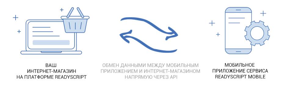 ReadyScript Mobile — готовое eCommerce мобильное приложение - 6