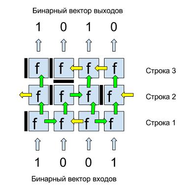 Пример бинарной матрицы из 3-х строк и 4-х двоичных входов/выходов.