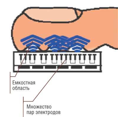 Биометрическая аутентификация: истоки, хаки и будущее - 4