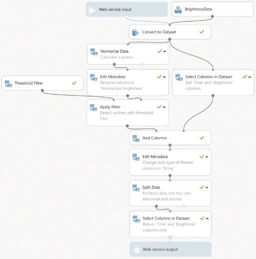 Машинное обучение: анализ временных рядов Azure Machine Learning для поиска аномалий - 4
