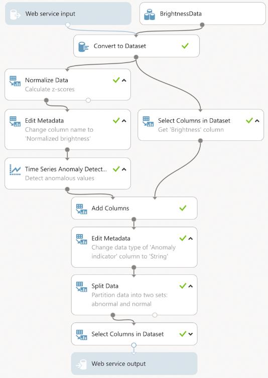 Машинное обучение: анализ временных рядов Azure Machine Learning для поиска аномалий - 7