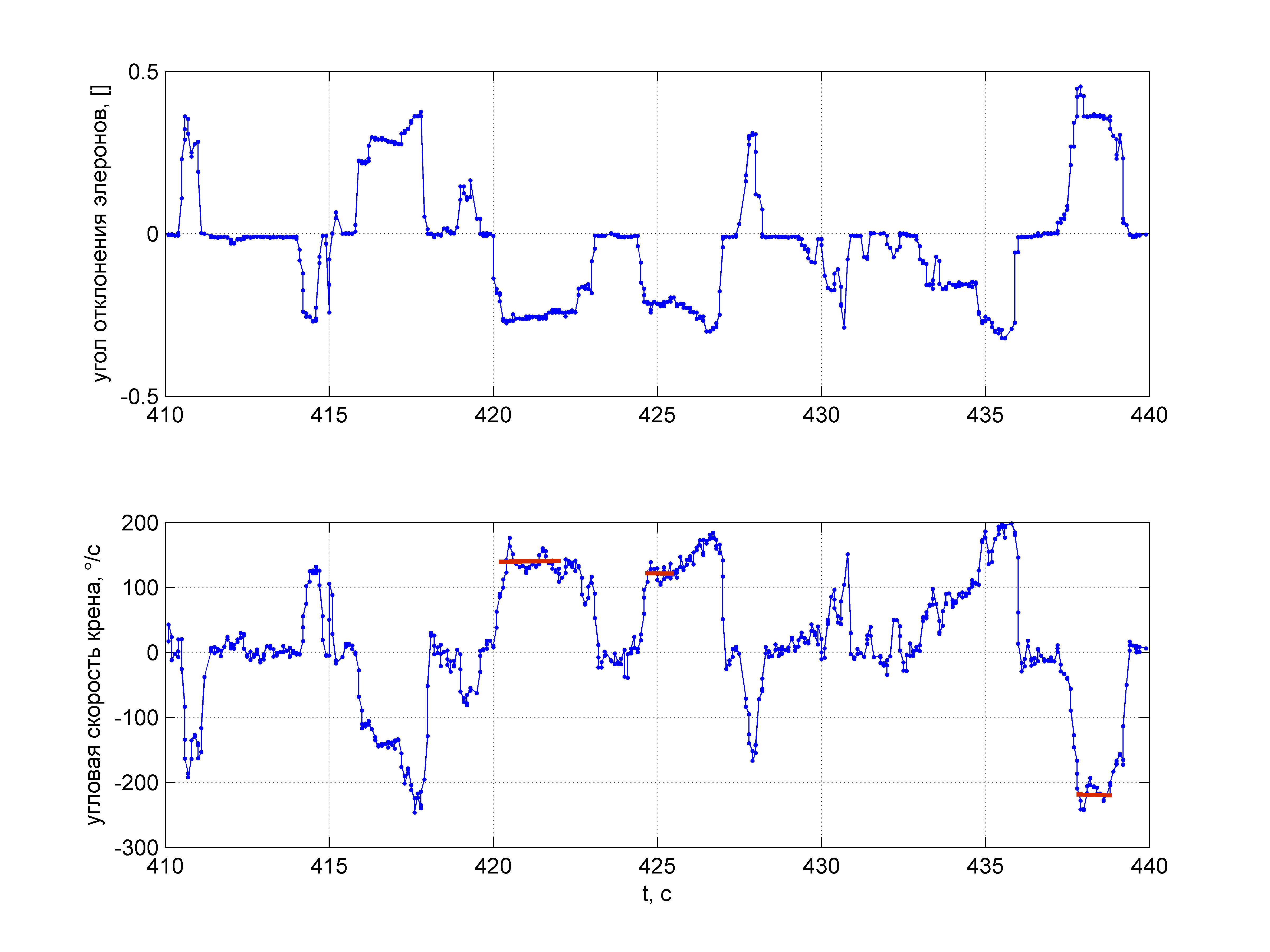 Пилотажный ДПЛА. Часть 2. Простейшая модель движения для выполнения бочки - 62