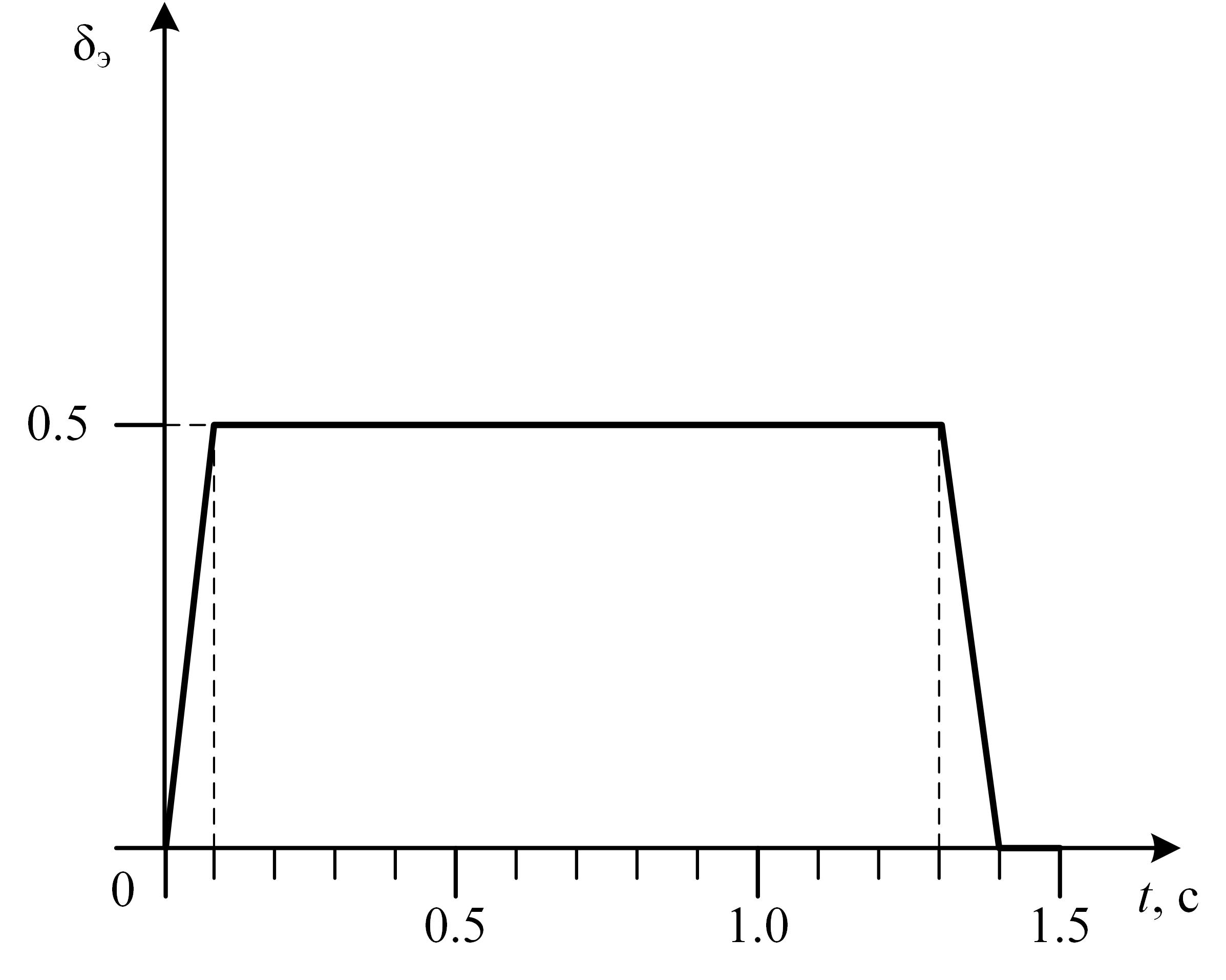 Пилотажный ДПЛА. Часть 2. Простейшая модель движения для выполнения бочки - 80