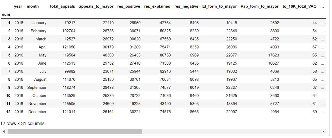 «Пишите письма…» или тренируемся работать с данными по обращениям граждан в правительство Москвы (DataScience) - 2