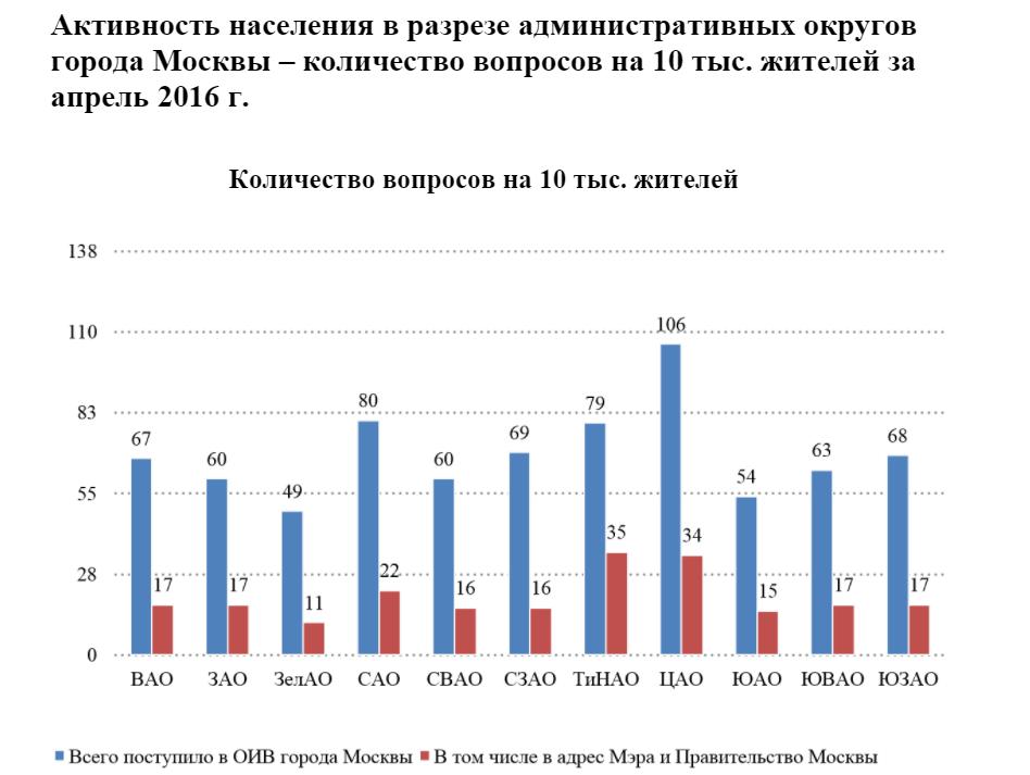 «Пишите письма…» или тренируемся работать с данными по обращениям граждан в правительство Москвы (DataScience) - 4