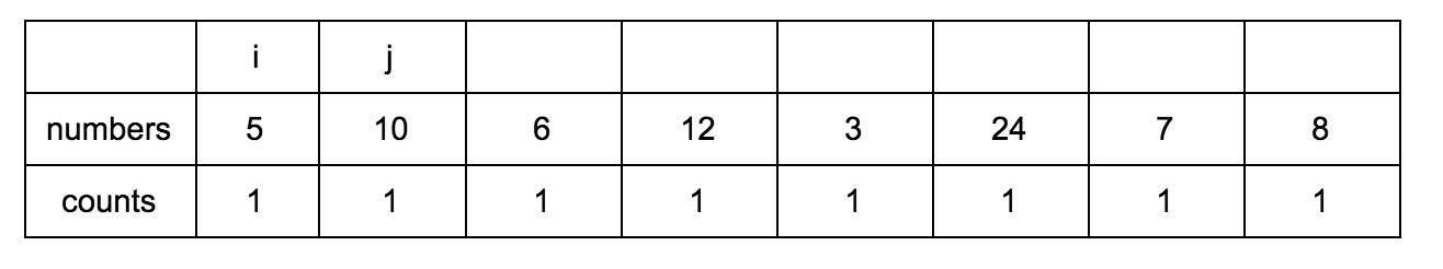 Решаем задачу нахождения длины наибольшей возрастающей подпоследовательности - 4
