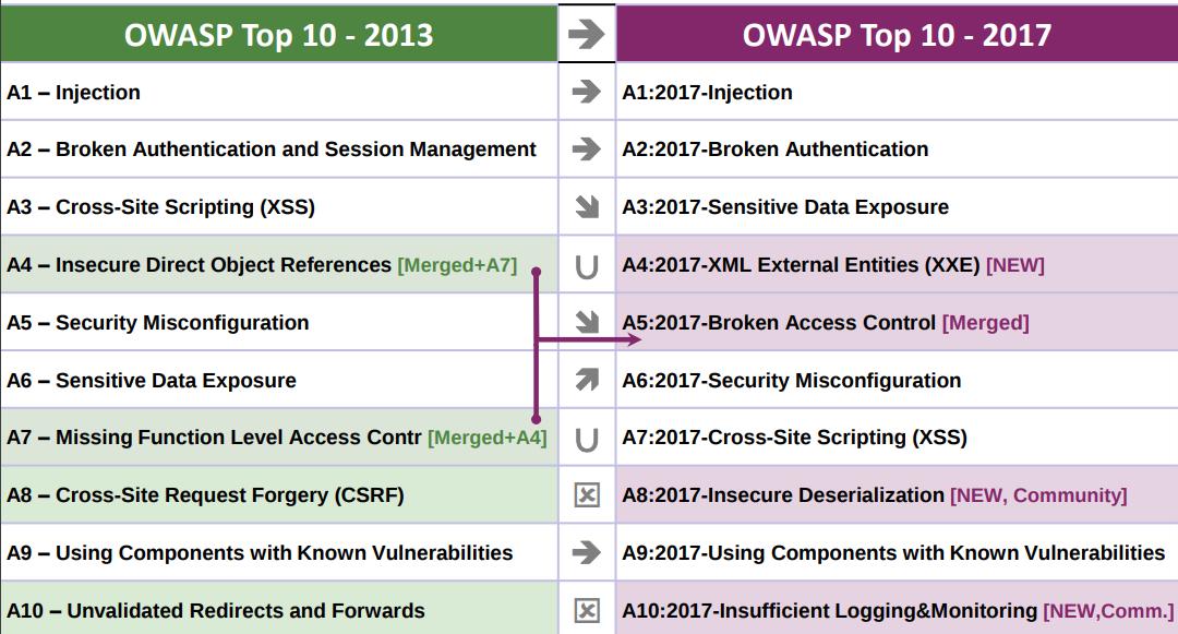 OWASP Top 10 2017 - 2