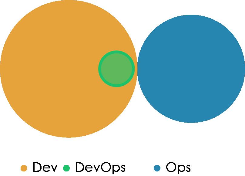 «Правильная» структура команд для DevOps - 11