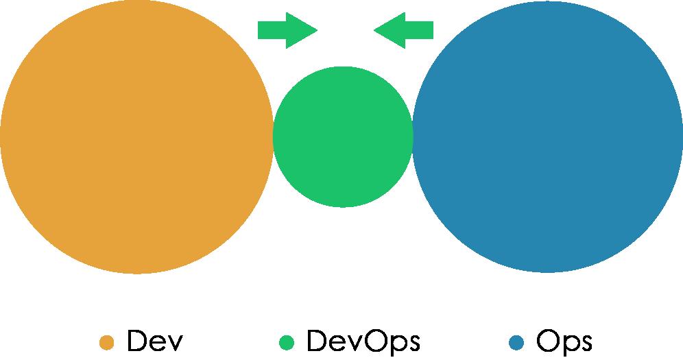 «Правильная» структура команд для DevOps - 13