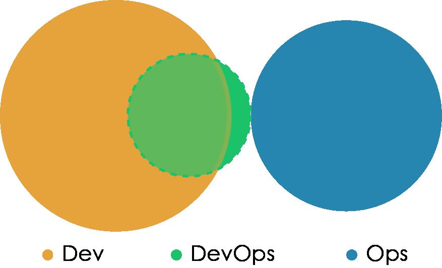 «Правильная» структура команд для DevOps - 16