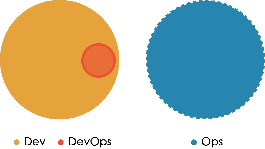«Правильная» структура команд для DevOps - 4