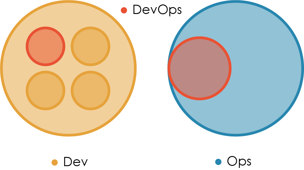 «Правильная» структура команд для DevOps - 5