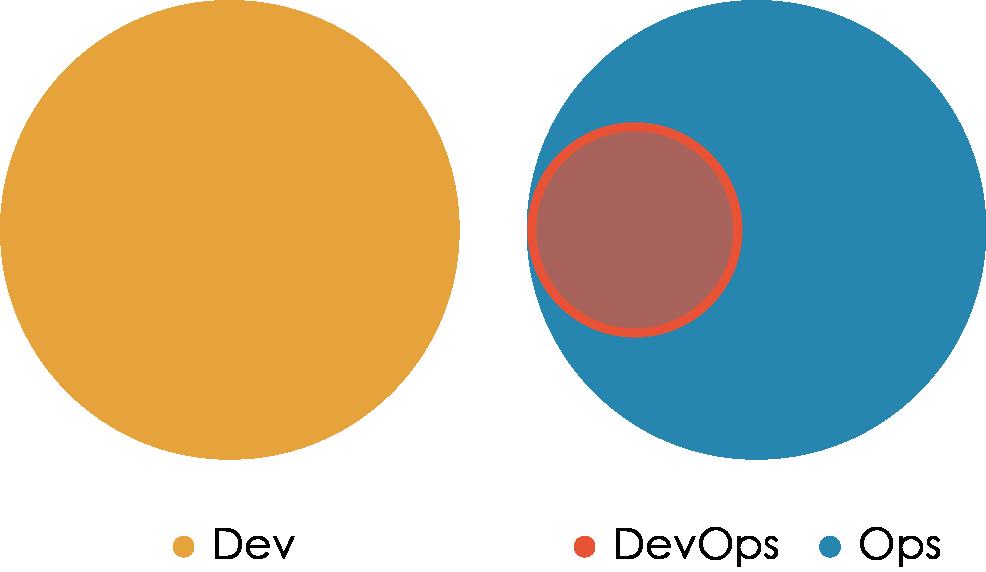 «Правильная» структура команд для DevOps - 6
