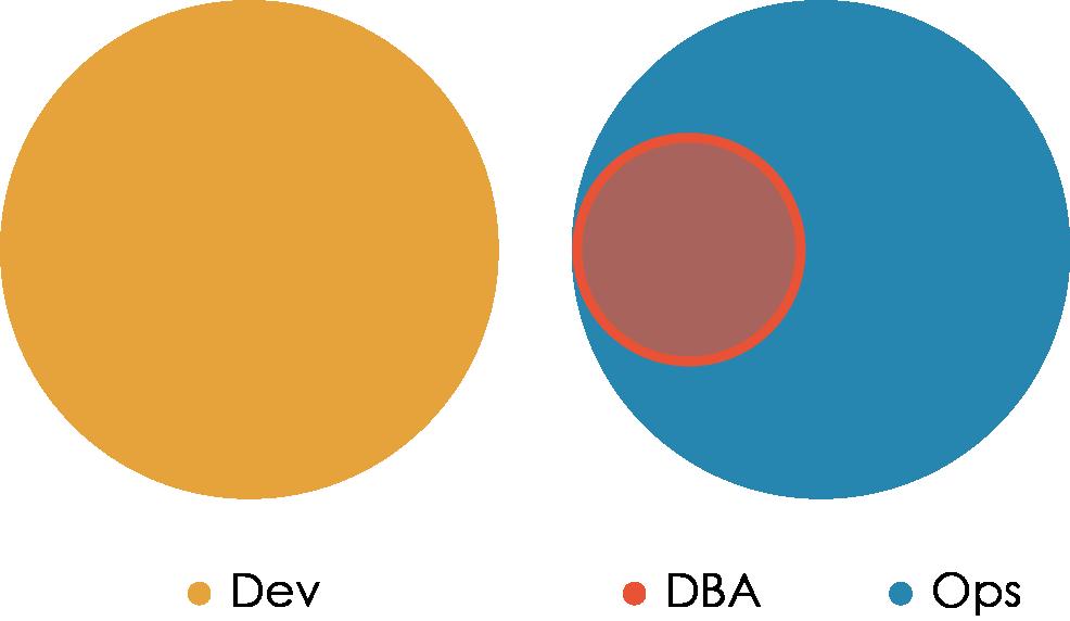 «Правильная» структура команд для DevOps - 8