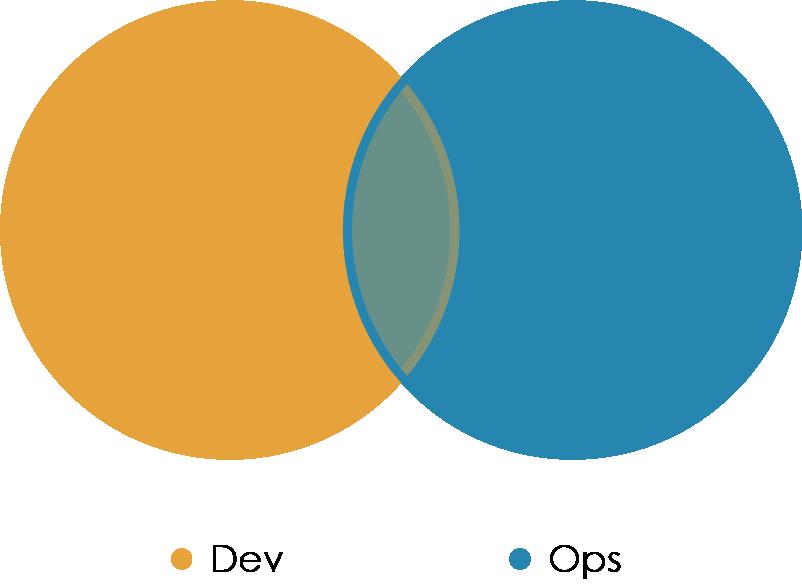«Правильная» структура команд для DevOps - 9