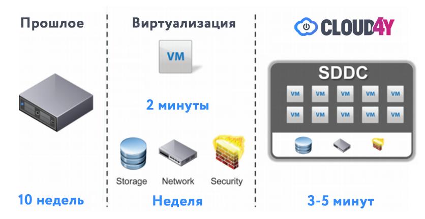 Сравниваем то, что нельзя: дешевый хостинг и облако на стеке VMware - 3