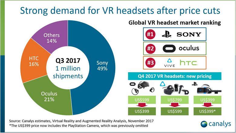 Рынок VR впервые перешагнул отметку в 1 млн проданных устройств