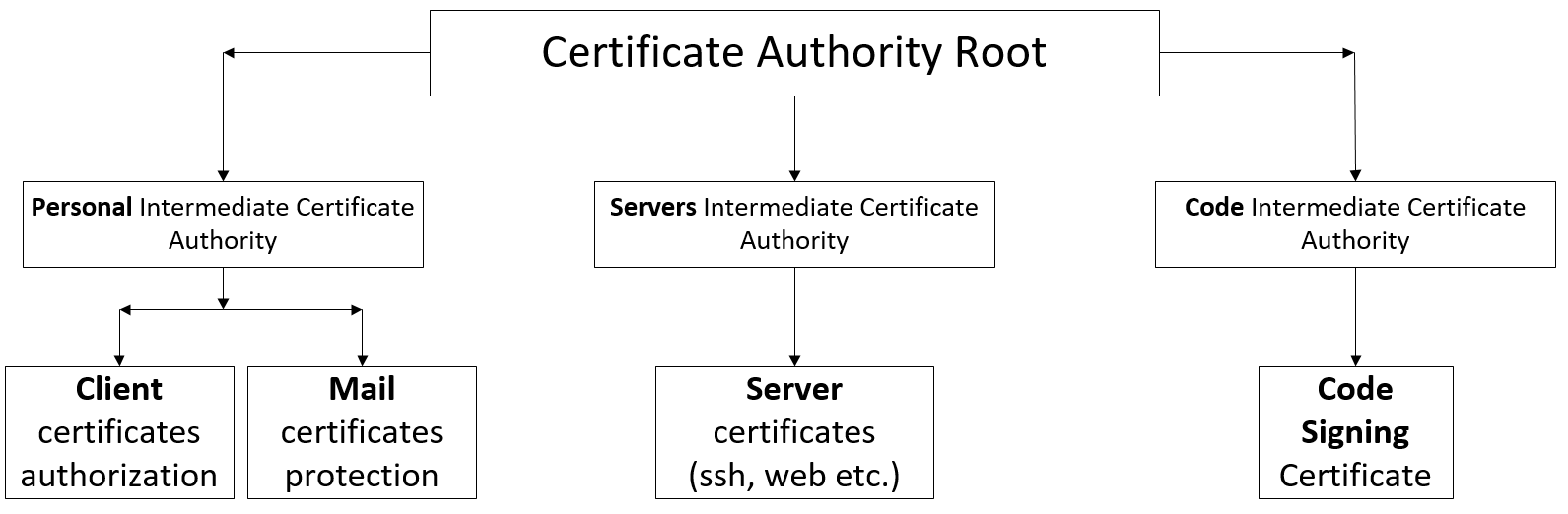 От Root CA до User Authorization в nginx+apache. Часть 1. Создаем Root&Intermediate Certificate Authority - 1