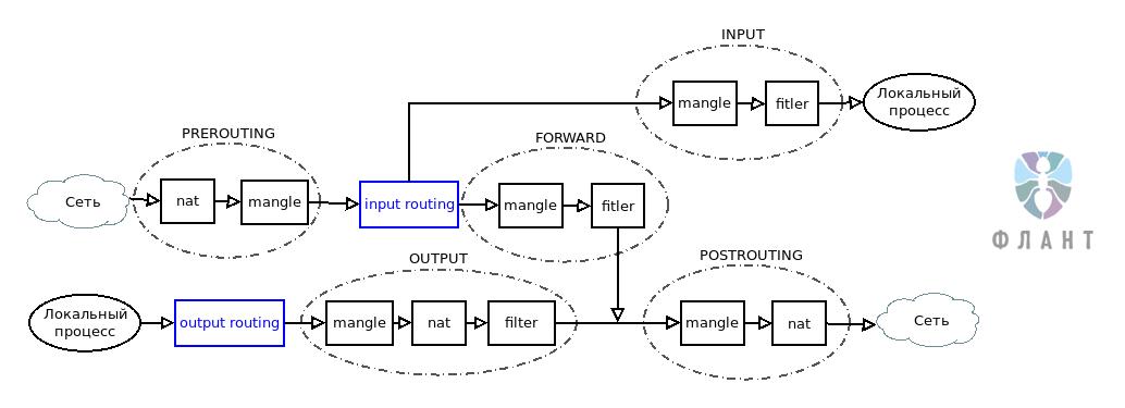 3 необычных кейса о сетевой подсистеме Linux - 2