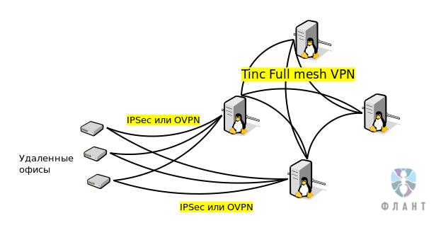 3 необычных кейса о сетевой подсистеме Linux - 4