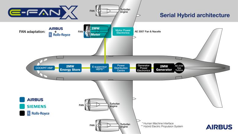Airbus, Rolls-Royce и Siemens создают гибридно-электрический самолёт - 1