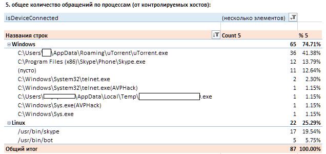 SOC for beginners. Глава 3. Использование внешних источников данных об угрозах для Security Operation Center - 2