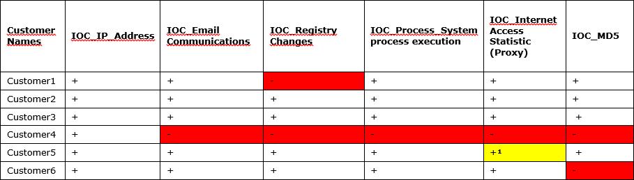 SOC for beginners. Глава 3. Использование внешних источников данных об угрозах для Security Operation Center - 3