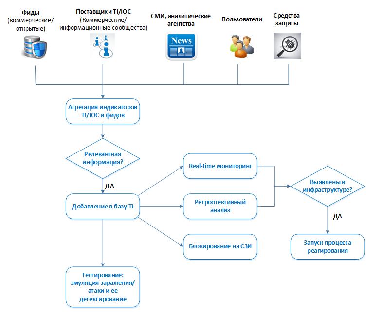 SOC for beginners. Глава 3. Использование внешних источников данных об угрозах для Security Operation Center - 6