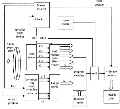 Электронные компьютеры, часть 2: Колосс - 8