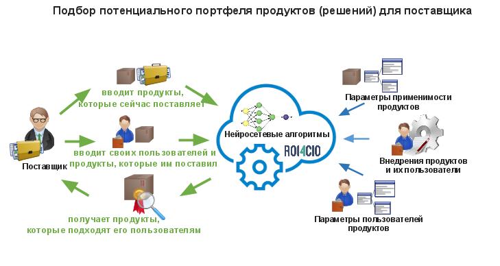 История стартапа ROI4CIO: Можно ли автоматизировать продажи ИТ решений в B2B сфере и не только? - 8
