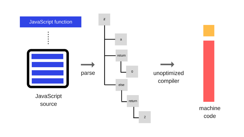 Как работает JS: особенности и сфера применения WebAssembly - 2