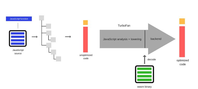 Как работает JS: особенности и сфера применения WebAssembly - 4