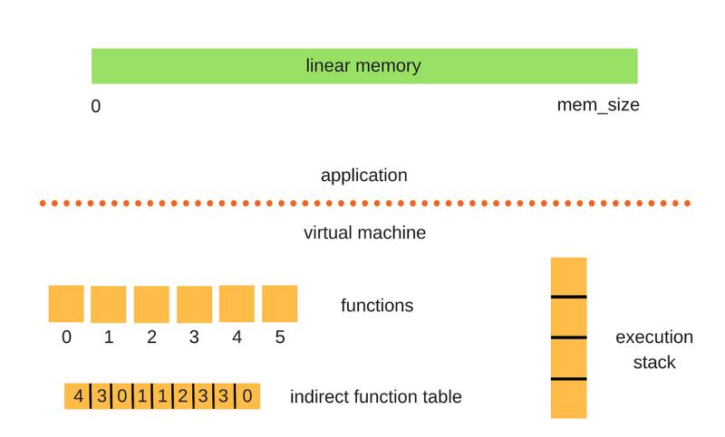 Как работает JS: особенности и сфера применения WebAssembly - 5