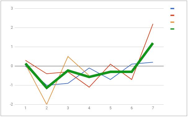 Как я применил когортный анализ участвуя в соревновании по сбросу веса - 6