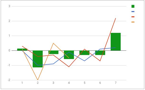 Как я применил когортный анализ участвуя в соревновании по сбросу веса - 7