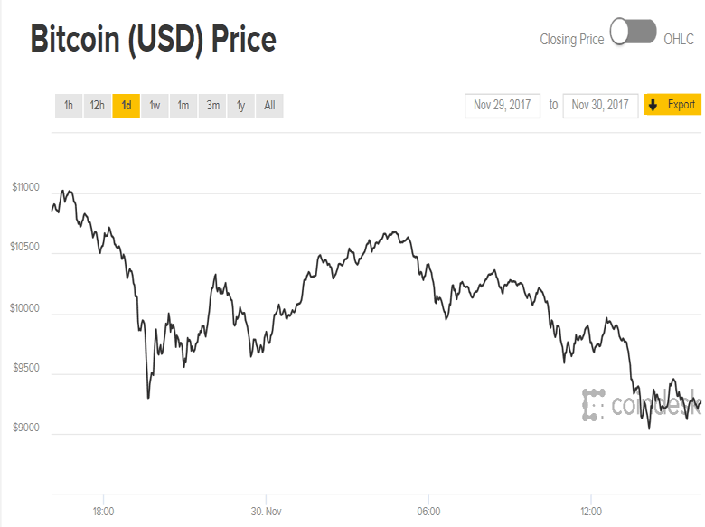 Аналитики полагают, что крах Bitcoin не окажет влияния на мировую экономику