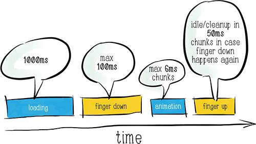 Модель успеха платформы от Google
