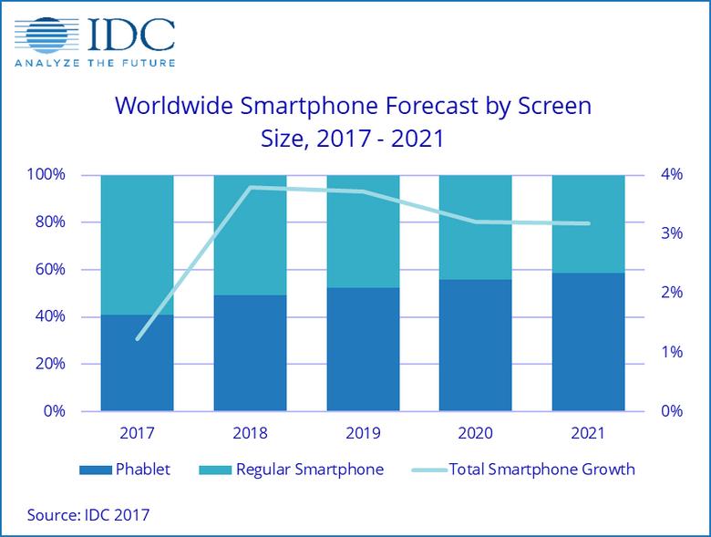 В 2021 году планшетофоны займут почти 60% рынка смартфонов