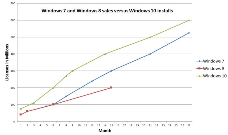 Windows 10 добралась до отметки в 600 млн устройств